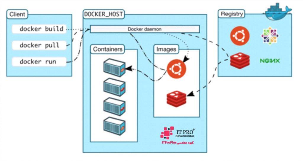 خدمات IT | مجازی سازی | امنیت شبکه | خدمات سرور | خدمات مایکروسافت | خدمات شبکه | خدمات شبکه و سرور | دوربین مداربسته | طراحی سایت | ITProPlus | داکر چیست؟ | معماری داکر | Docker